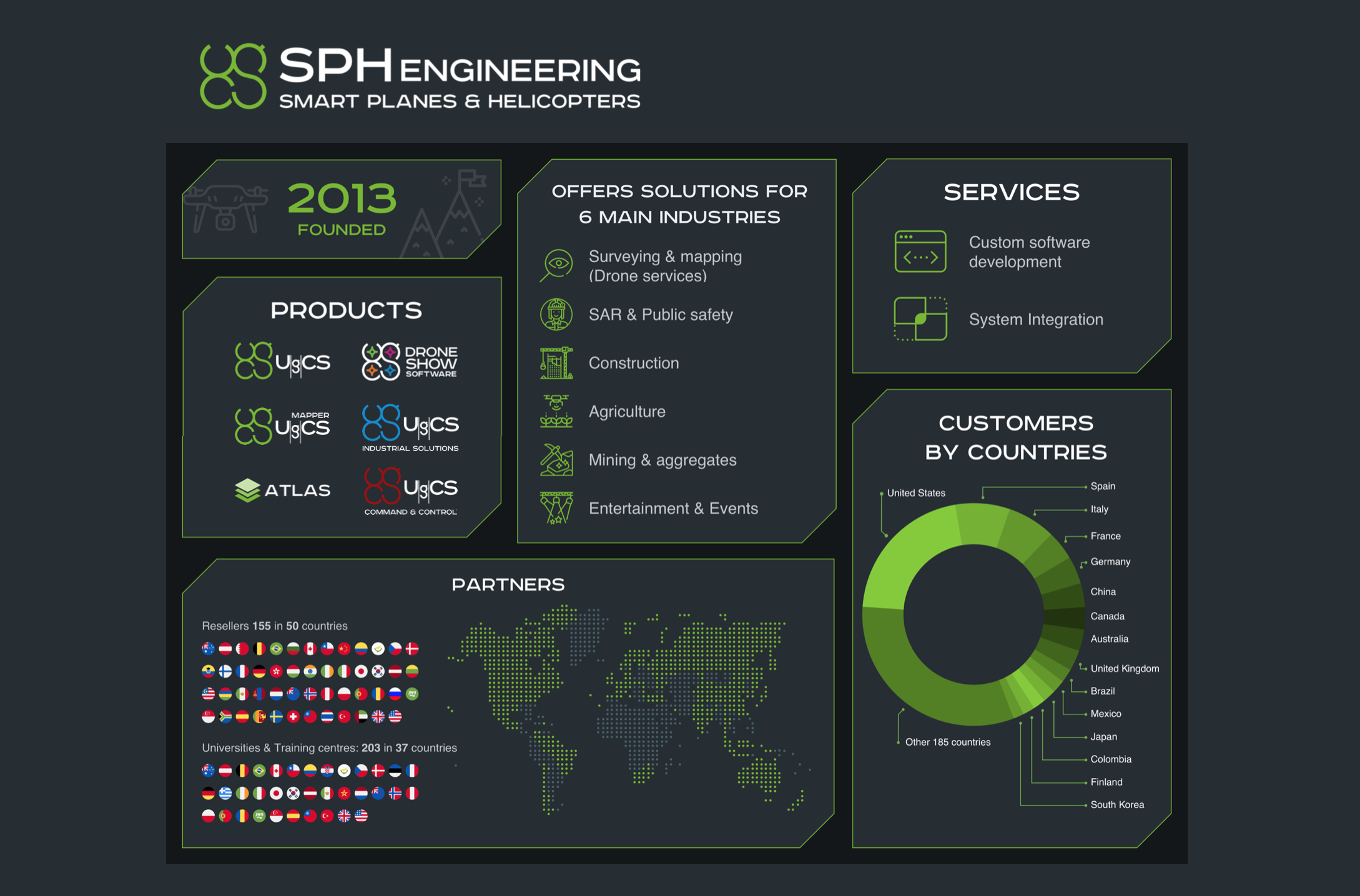 SPH Engineering facts and figures